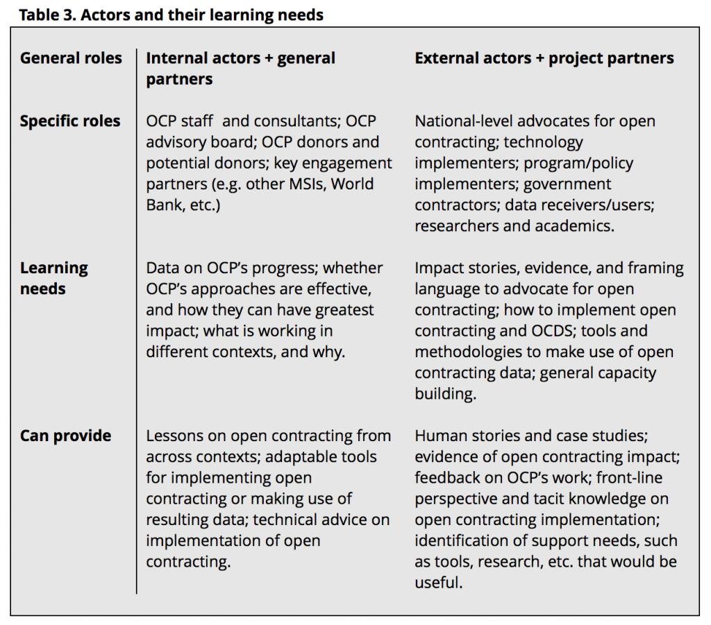 Actors-OC-learning